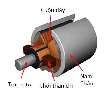 dong-co-su-dung-choi-than